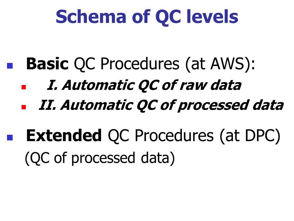 Schema of QC levels Basic QC Procedures (at AWS): I. Automatic QC of raw data II. Automatic QC of processed data Extended QC Procedures (at DPC) (QC o