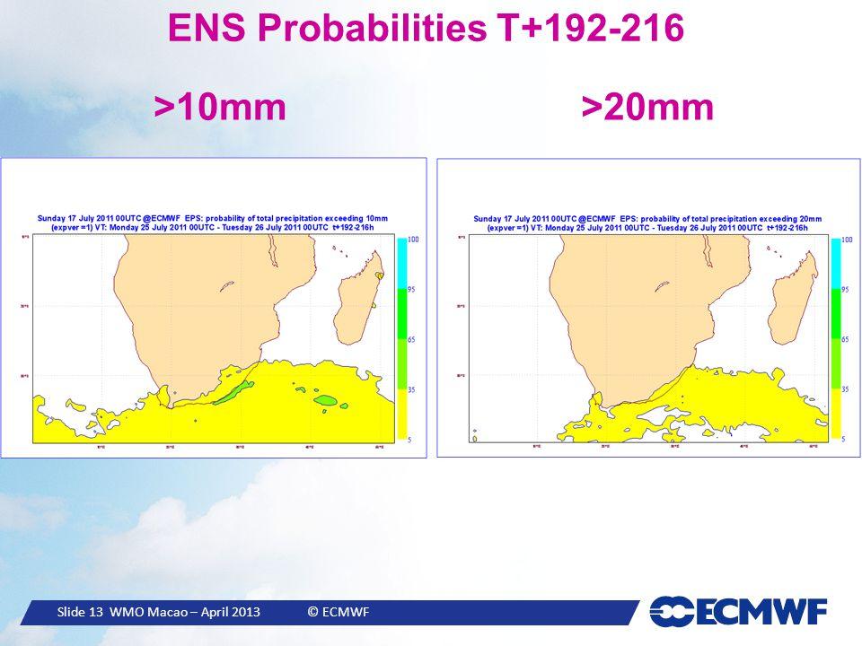 Slide 13 WMO Macao – April 2013 © ECMWF ENS Probabilities T+192-216 >10mm>20mm
