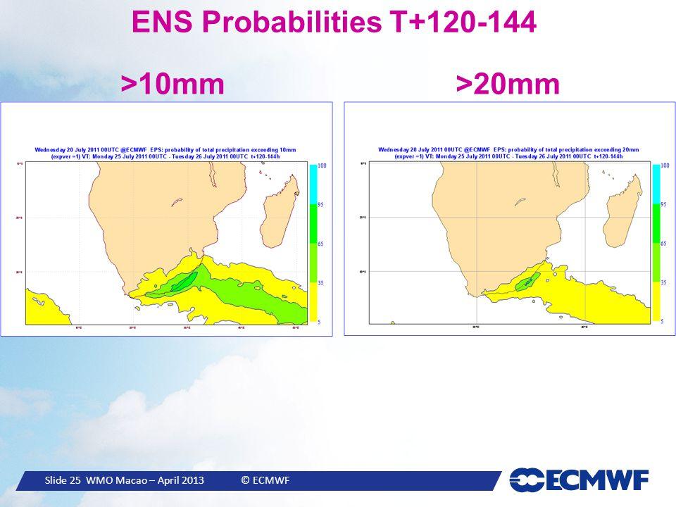 Slide 25 WMO Macao – April 2013 © ECMWF ENS Probabilities T+120-144 >10mm>20mm