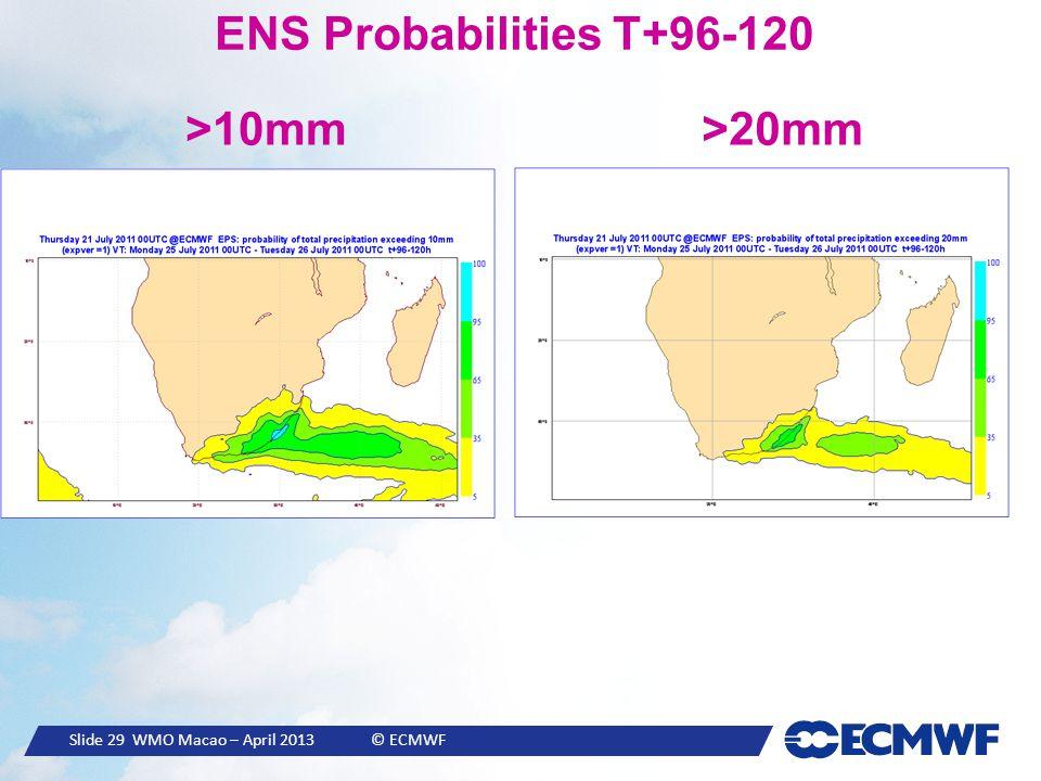Slide 29 WMO Macao – April 2013 © ECMWF ENS Probabilities T+96-120 >10mm>20mm