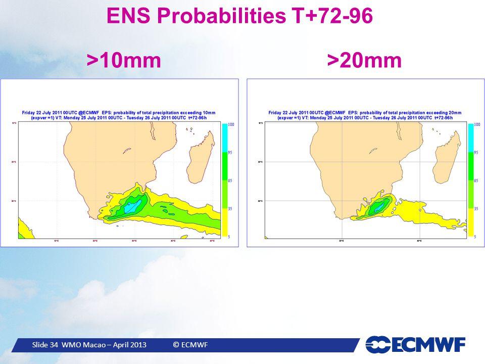 Slide 34 WMO Macao – April 2013 © ECMWF ENS Probabilities T+72-96 >10mm>20mm