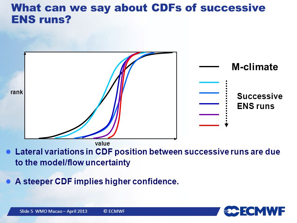 Slide 5 WMO Macao – April 2013 © ECMWF What can we say about CDFs of successive ENS runs? M-climate Successive ENS runs rank value Lateral variations