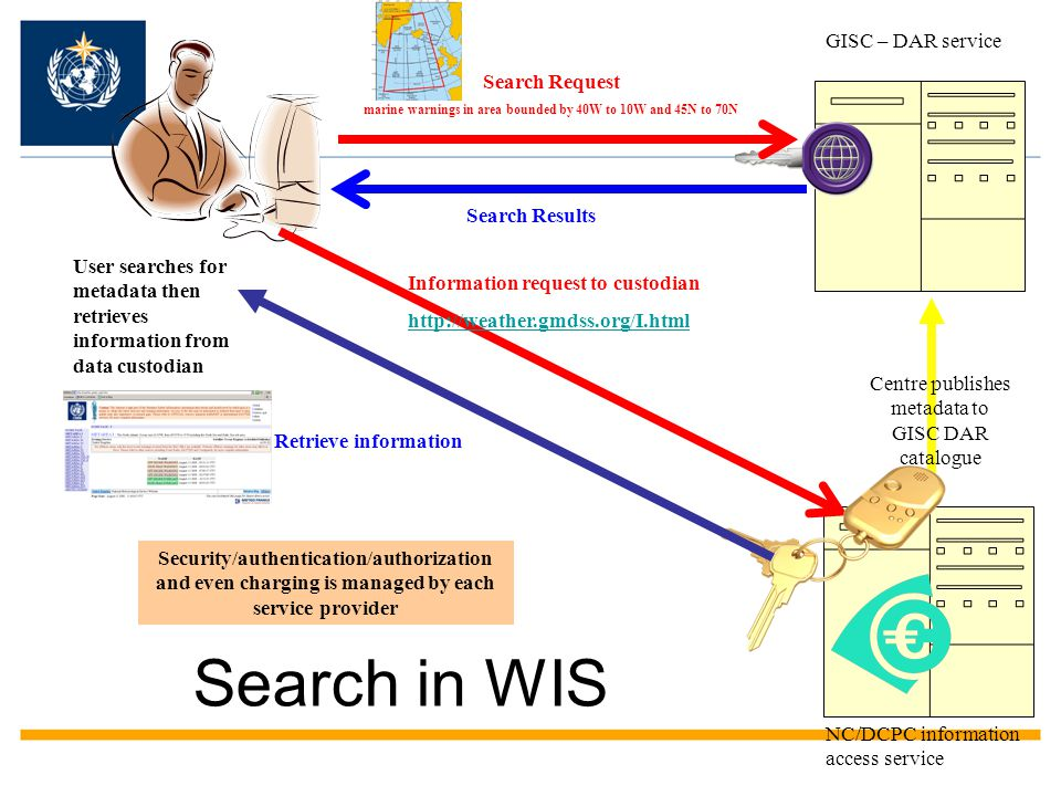 What is WIS? A catalogue of available data & products –Seamless discovery, access and retrieval of data and products (DAR) across all WMO systems, inc