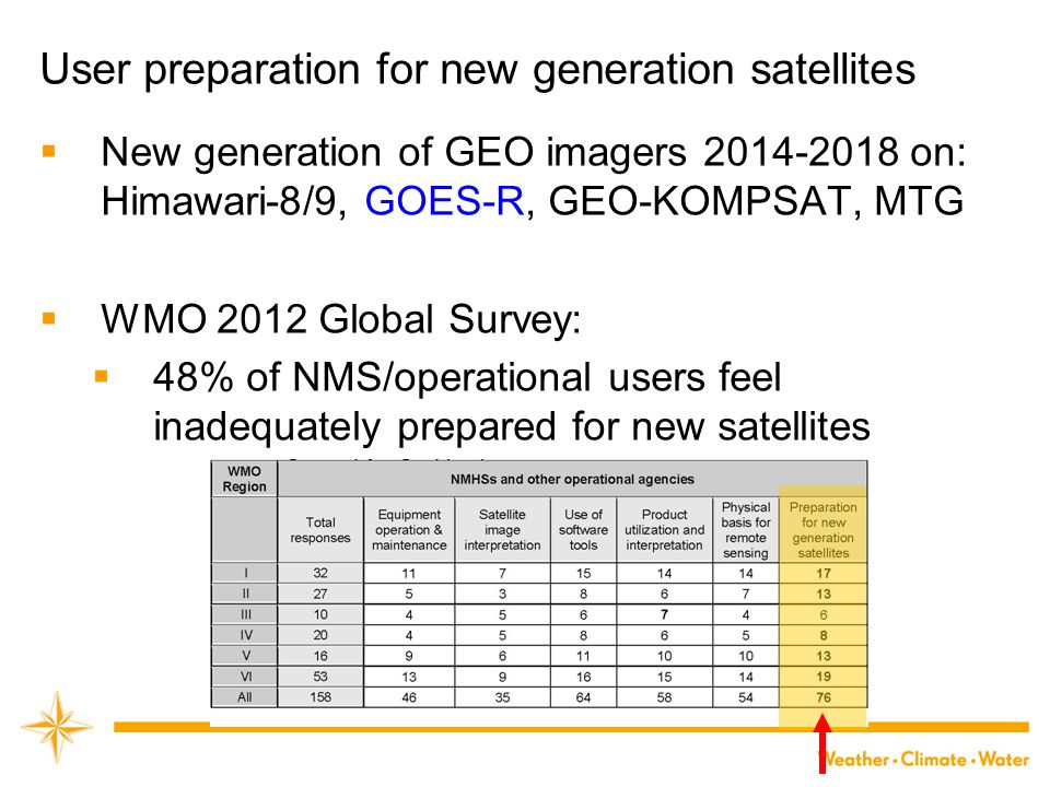 User preparation for new generation satellites  New generation of GEO imagers 2014-2018 on: Himawari-8/9, GOES-R, GEO-KOMPSAT, MTG  WMO 2012 Global Survey:  48% of NMS/operational users feel inadequately prepared for new satellites