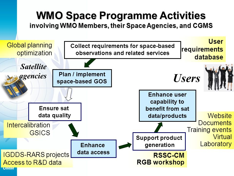 Website Documents Training events Virtual Laboratory Enhance user capability to benefit from sat data/products Intercalibration GSICS Plan / implement space-based GOS User requirements database WMO Space Programme Activities involving WMO Members, their Space Agencies, and CGMS Collect requirements for space-based observations and related services IGDDS-RARS projects Access to R&D data RSSC-CM RGB workshop Support product generation Satellite agencies Users Global planning optimization Enhance data access Ensure sat data quality