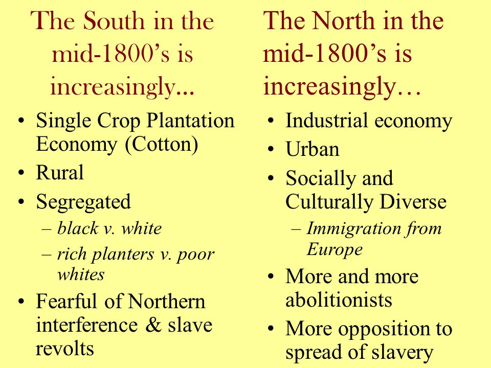 The South in the mid-1800's is increasingly… Single Crop Plantation Economy (Cotton) Rural Segregated –black v. white –rich planters v. poor whites Fe