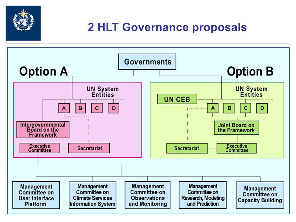 12 2 HLT Governance proposals