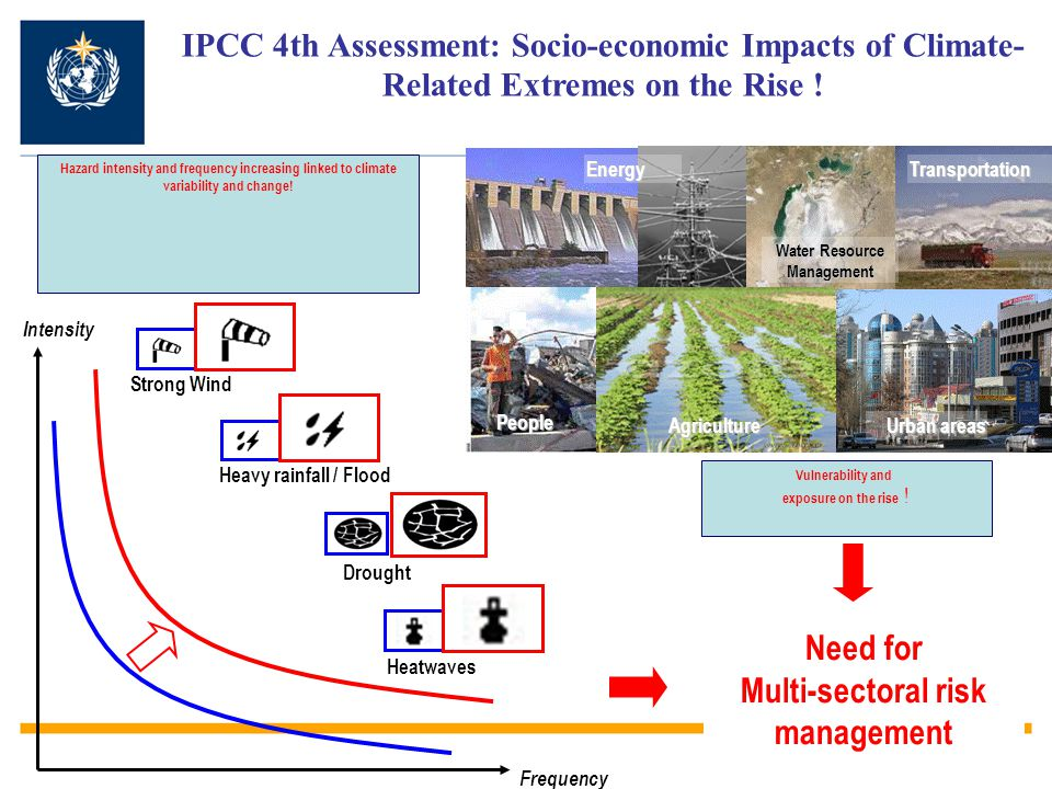 IPCC 4th Assessment: Socio-economic Impacts of Climate- Related Extremes on the Rise ! Intensity Frequency Heatwaves Heavy rainfall / Flood Strong Win