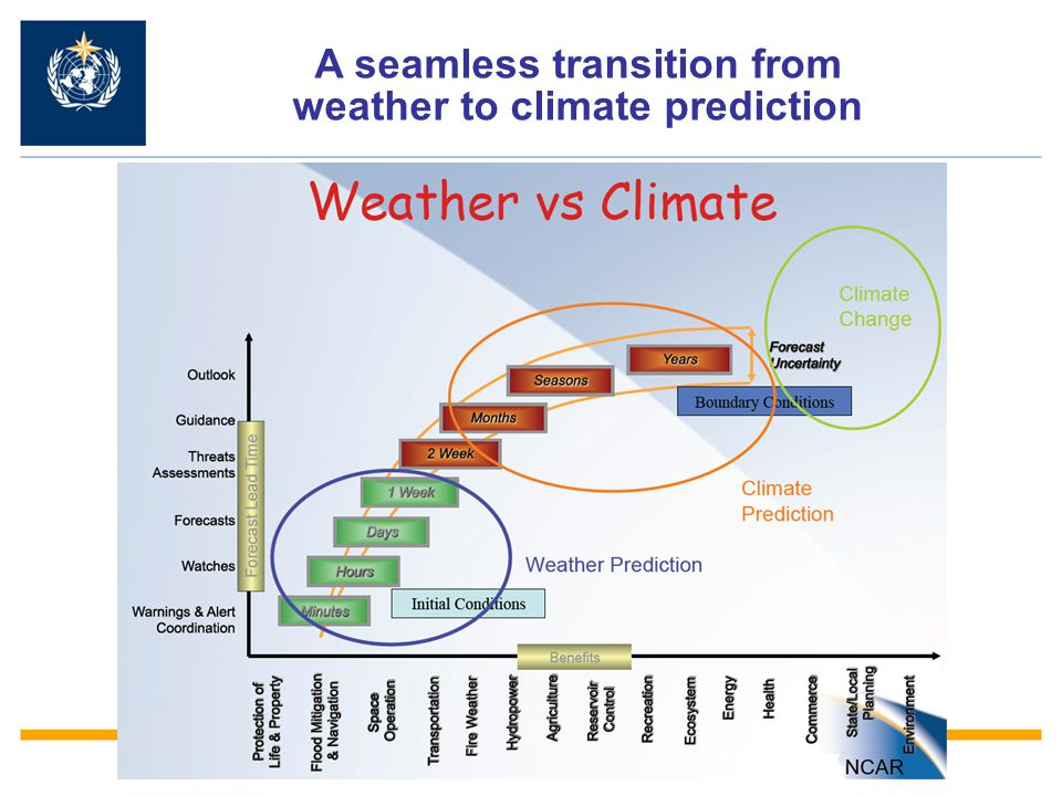 A seamless transition from weather to climate prediction