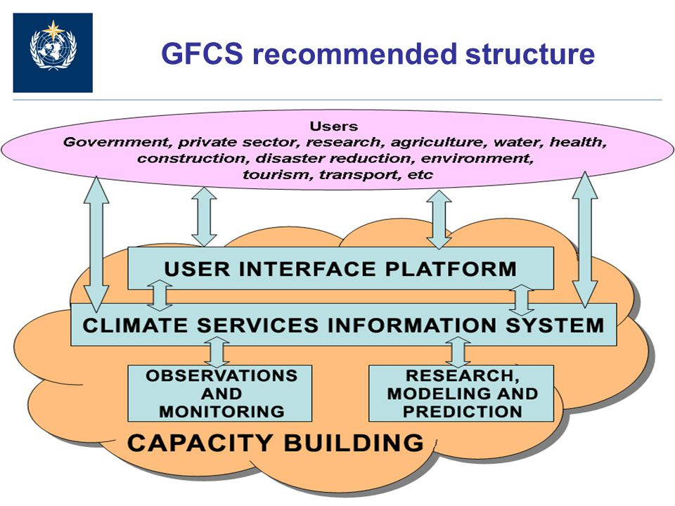 7 GFCS recommended structure