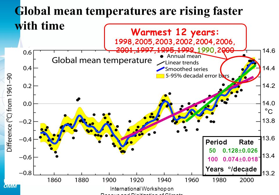 International Workshop on Rescue and Digitization of Climate Records Tarragona, Spain 28-30 Nov.2007 Global mean temperatures are rising faster with time 100 0.074  0.018 50 0.128  0.026 Warmest 12 years: 1998,2005,2003,2002,2004,2006, 2001,1997,1995,1999,1990,2000 Period Rate Years  /decade