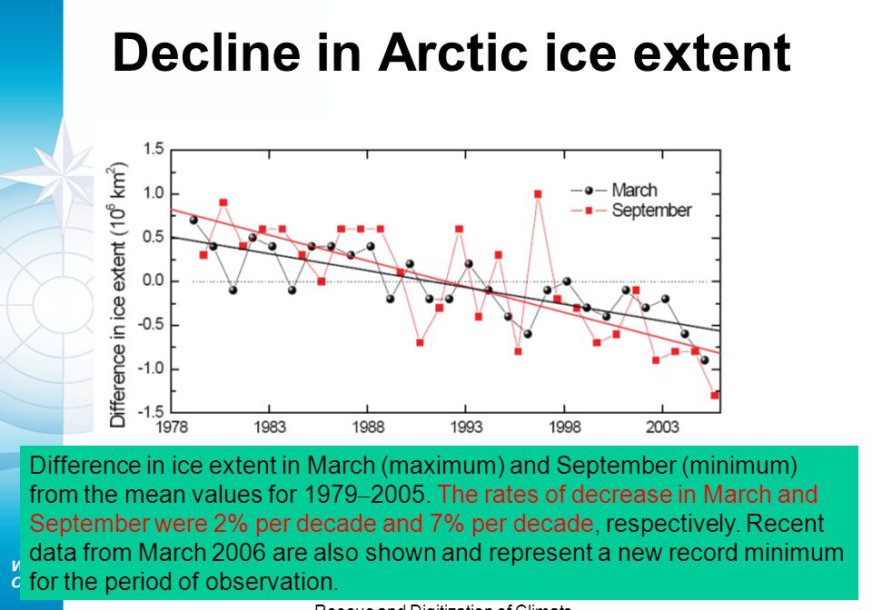 International Workshop on Rescue and Digitization of Climate Records Tarragona, Spain 28-30 Nov.2007 Decline in Arctic ice extent Difference in ice extent in March (maximum) and September (minimum) from the mean values for 1979 – 2005.