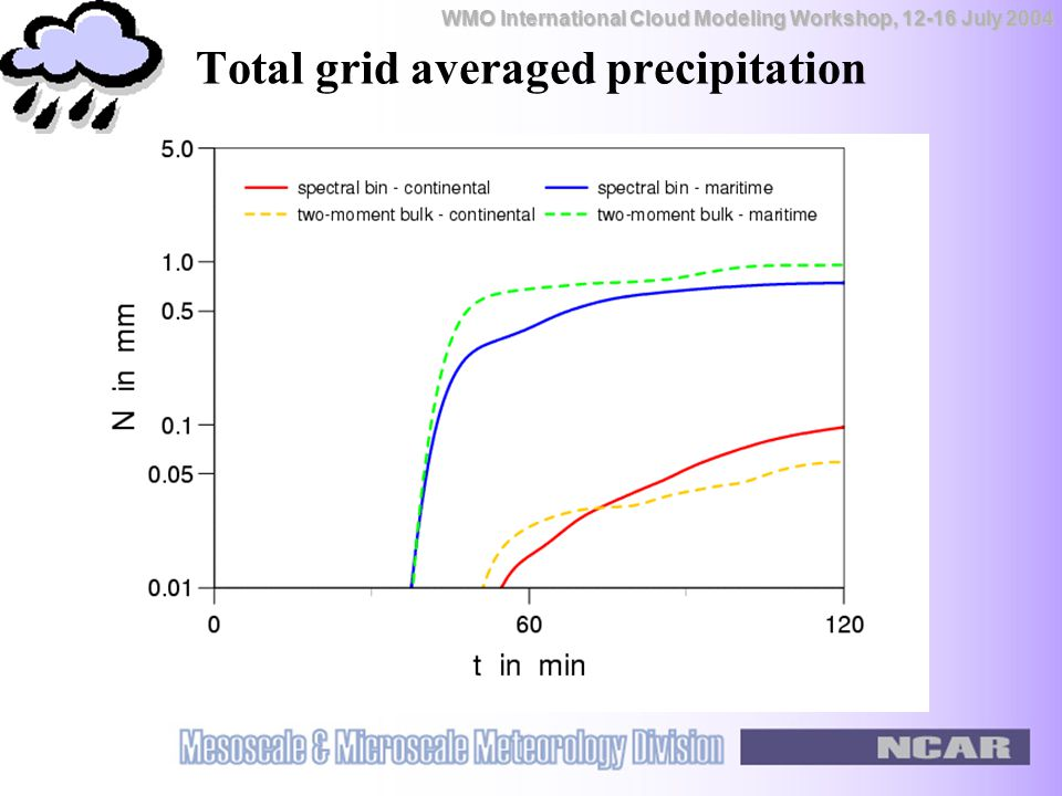 WMO International Cloud Modeling Workshop, 12-16 July 2004 Total grid averaged precipitation