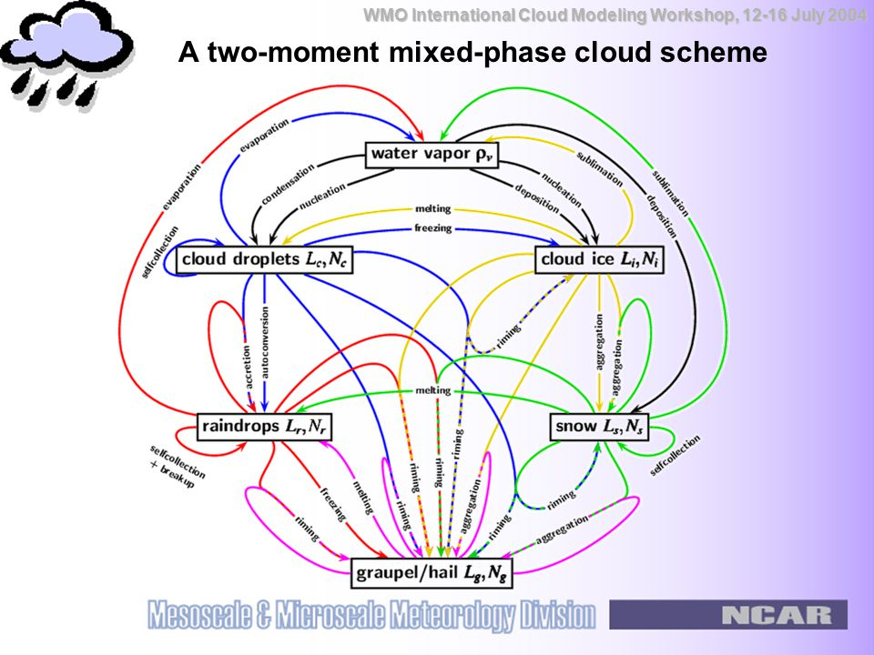 WMO International Cloud Modeling Workshop, 12-16 July 2004 A two-moment mixed-phase cloud scheme