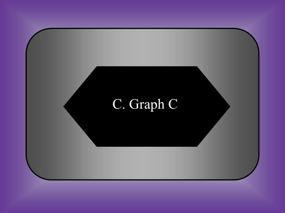 A:B: Graph A Graph B C:D: Graph CNone of these #25 Which of these graphs shows a speed that is not changing (constant speed)
