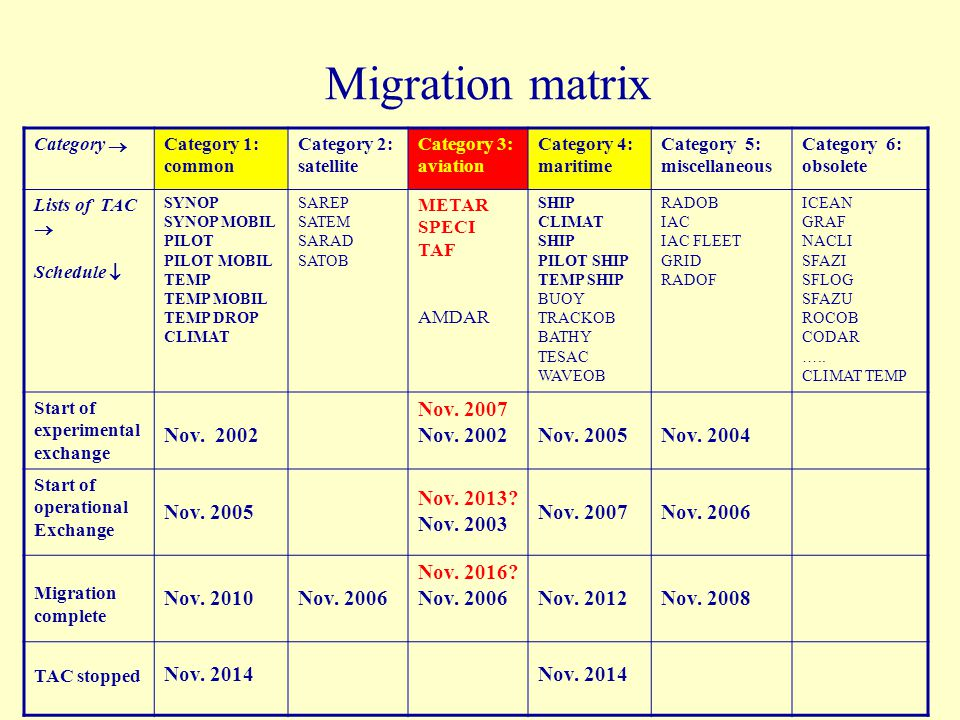 Migration matrix Category  Category 1: common Category 2: satellite Category 3: aviation Category 4: maritime Category 5: miscellaneous Category 6: o