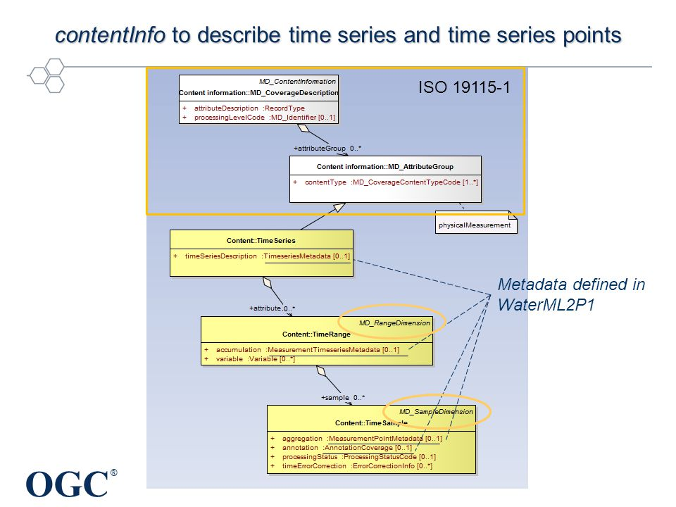 OGC ® contentInfo to describe time series and time series points Metadata defined in WaterML2P1 ISO 19115-1