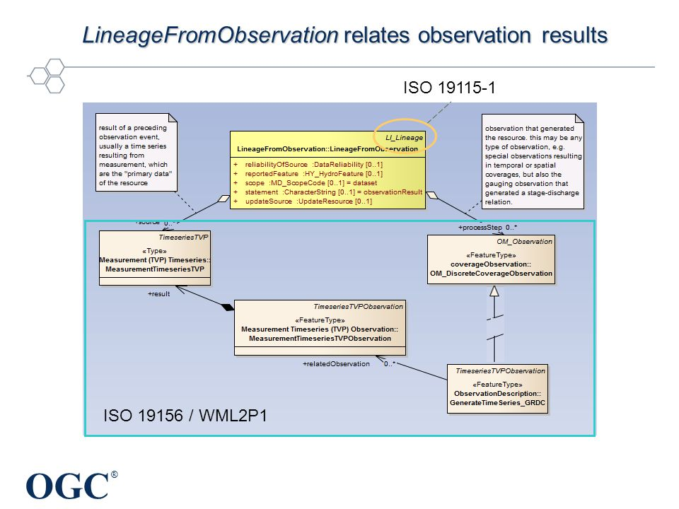 OGC ® LineageFromObservation relates observation results ISO 19115-1 ISO 19156 / WML2P1