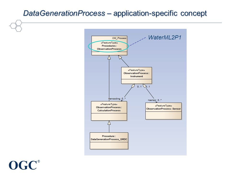 OGC ® DataGenerationProcess – application-specific concept WaterML2P1