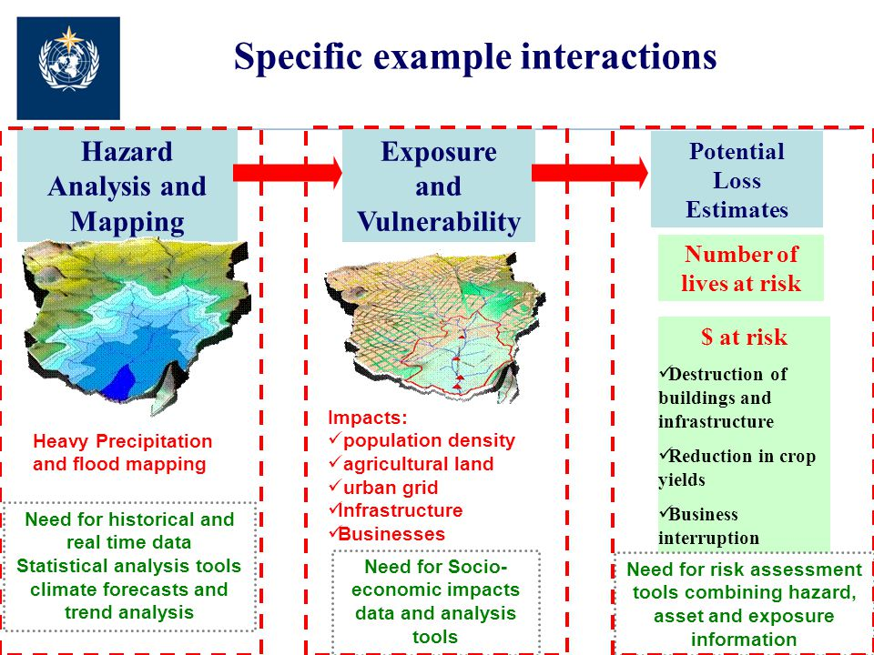 Specific example interactions Hazard Analysis and Mapping Exposure and Vulnerability Potential Loss Estimates Heavy Precipitation and flood mapping Impacts: population density agricultural land urban grid Infrastructure Businesses Number of lives at risk $ at risk Destruction of buildings and infrastructure Reduction in crop yields Business interruption Need for historical and real time data Statistical analysis tools climate forecasts and trend analysis Need for Socio- economic impacts data and analysis tools Need for risk assessment tools combining hazard, asset and exposure information