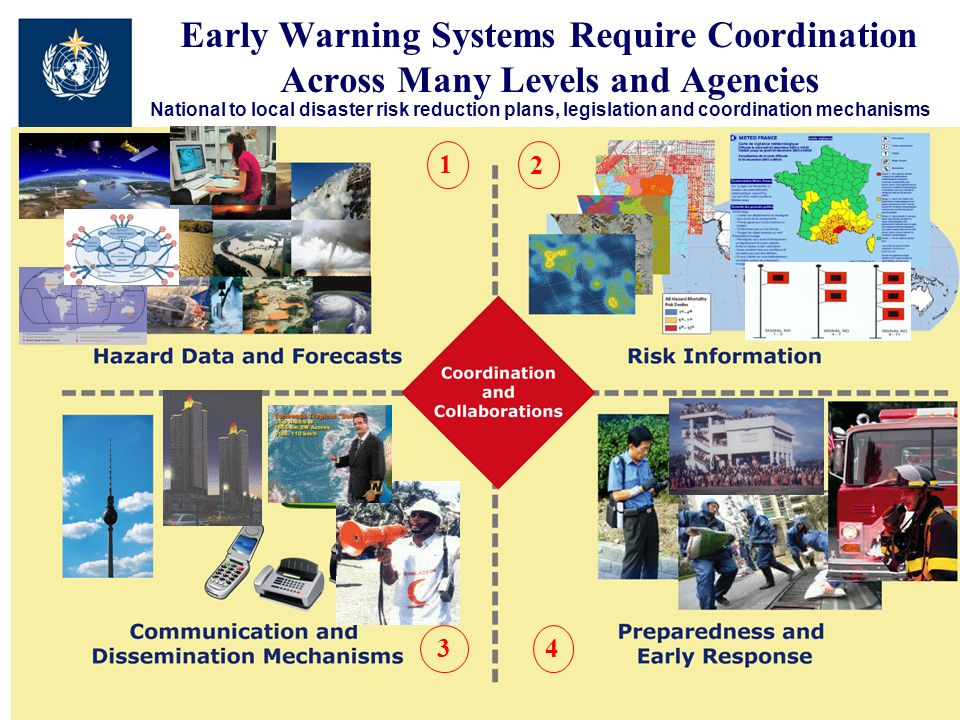 WMO Complex interactions required Meteorological, Hydrological, Marine and Climate Services Disaster Risk Reduction and Management (DRR & DRM) (may be different agencies) (Civil Defense/Protection and probably others) Analysis, Forecasts, Data Vulnerability, Exposure, Requirements The hazard monitoring box The response box Two boxes usually belong to different Ministries