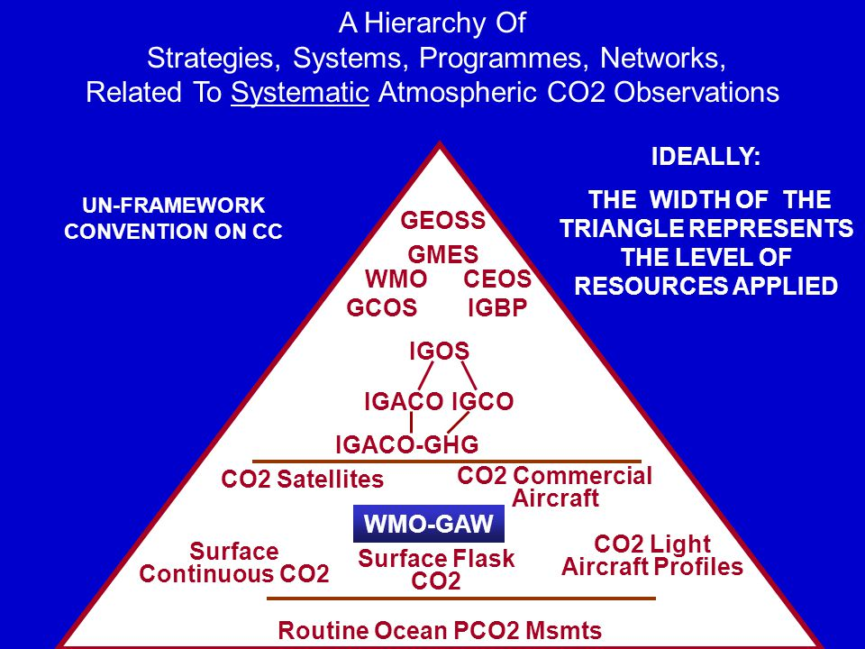 GCOS A Hierarchy Of Strategies, Systems, Programmes, Networks, Related To Systematic Atmospheric CO2 Observations GEOSS GMES IGOS IGCOIGACO IGBP WMO UN-FRAMEWORK CONVENTION ON CC CEOS IDEALLY: THE WIDTH OF THE TRIANGLE REPRESENTS THE LEVEL OF RESOURCES APPLIED WMO-GAW CO2 Light Aircraft Profiles CO2 Commercial Aircraft CO2 Satellites Surface Flask CO2 Surface Continuous CO2 Routine Ocean PCO2 Msmts IGACO-GHG