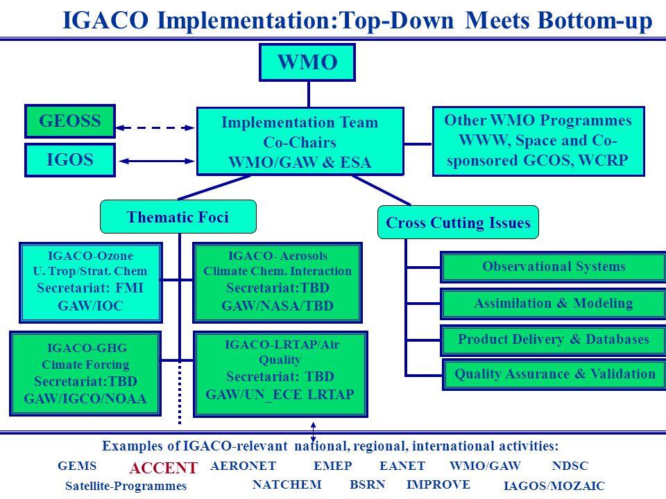 IGACO Implementation:Top-Down Meets Bottom-up Examples of IGACO-relevant national, regional, international activities: Satellite-Programmes IAGOS/MOZAIC IMPROVENATCHEM GEMS ACCENT WMO/GAWNDSCEANETEMEPAERONET BSRN IGACO-LRTAP/Air Quality Secretariat: TBD GAW/UN_ECE LRTAP IGACO-GHG Cimate Forcing Secretariat:TBD GAW/IGCO/NOAA Implementation Team Co-Chairs WMO/GAW & ESA IGACO-Ozone U.
