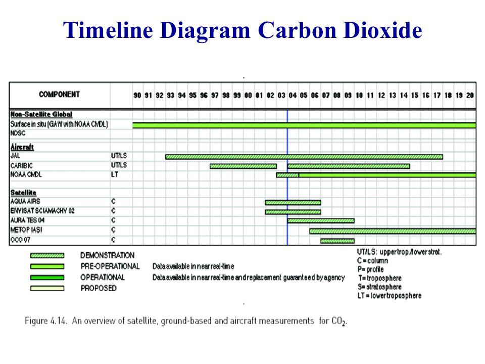 Timeline Diagram Carbon Dioxide