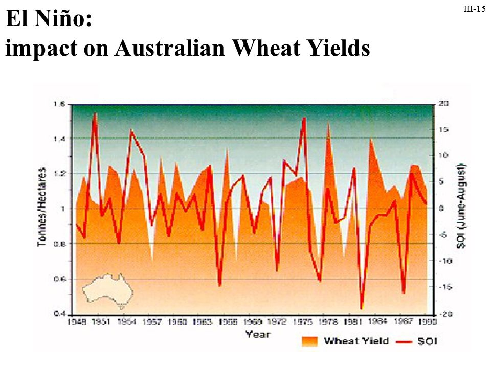 III-15 El Niño: impact on Australian Wheat Yields