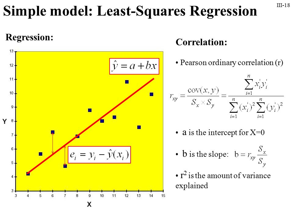 III-18 Simple model: Least-Squares Regression Regression: Correlation: Pearson ordinary correlation (r) a is the intercept for X=0 b is the slope: r 2 is the amount of variance explained