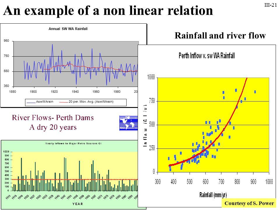 III-21 Annual SW WA Rainfall 350 550 750 950 1880190019201940196019802000 AswWArain20 per. Mov. Avg. (AswWArain) Annual SW WA Rainfall 350 550 750 950