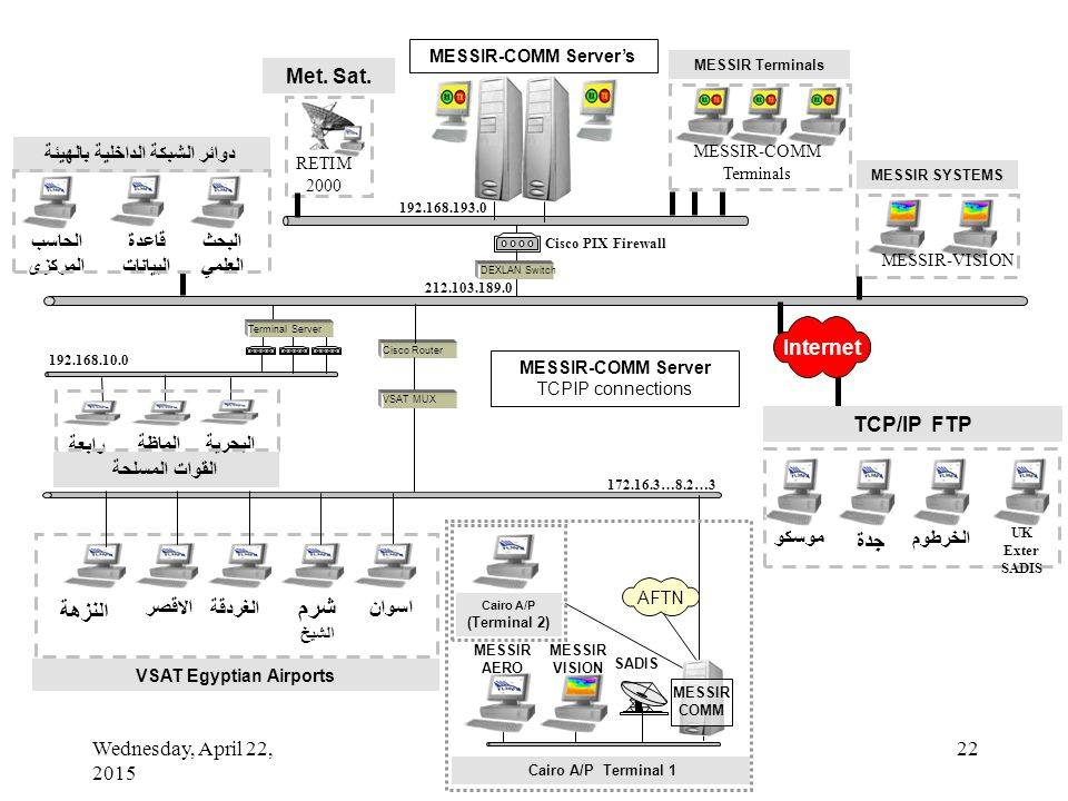 Wednesday, April 22, 2015 22 Cisco PIX Firewall Cisco Router اسوانالاقصر الغردقة شرم الشيخ النزهة VSAT Egyptian Airports MESSIR SYSTEMS MESSIR-VISION 192.168.193.0 212.103.189.0 172.16.3…8.2…3 Internet Terminal Server 192.168.10.0 MESSIR-COMM Server TCPIP connections MESSIR-COMM Server's VSAT MUX Met.