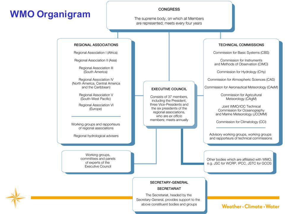 WMO Organigram