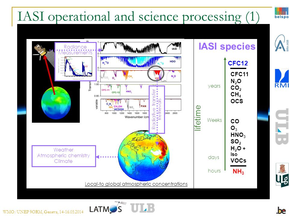 IASI operational and science processing (1) Local-to global atmospheric concentrations IASI spectrum lifetime NH 3 CFC12 CFC11 N 2 O CO 2 CH 4 OCS CO