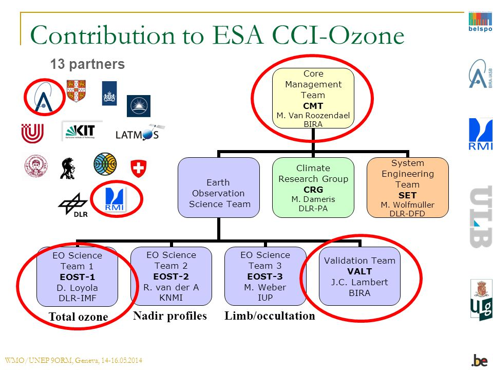Contribution to ESA CCI-Ozone Core Management Team CMT M. Van Roozendael BIRA Earth Observation Science Team EO Science Team 1 EOST-1 D. Loyola DLR-IM