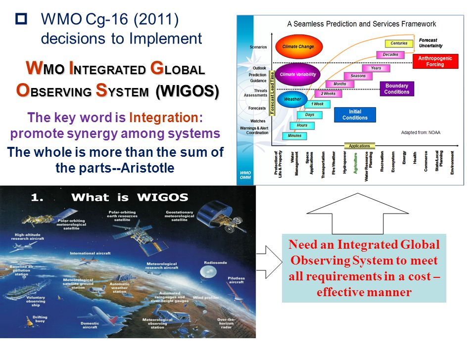 World Weather Watch GOS GDPFS GTS WIGOS GCW GAW Hydro OS WIS GCOS Partners Co- sponsors WIGOS: A future observing framework for WMO