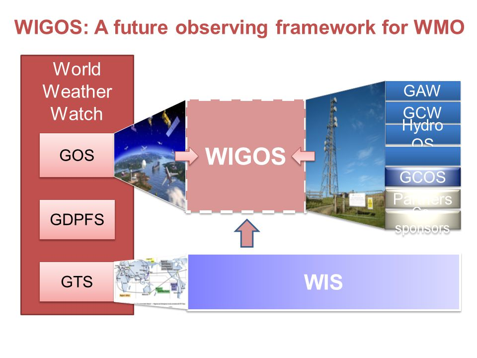 WMO DRAFT STRUCTURE OF WIGOS SECTIONS IN WMO TR - OUTLINE 1.INTRODUCTION 1.Purpose of WIGOS 2.WIGOS component observing systems 1.Global Observing System (GOS) 2.Global Atmosphere Watch (observing component of GAW) 3.WMO Hydrological Observations 4.Global Cryosphere Watch (observing component of GCW) 3.Collaboration with co-sponsored and non-WMO observing system 4.Governance and management 2.COMMON ATTRIBUTES OF COMPONENT SYSTEMS 1.Requirements 2.Design, planning and evolution 3.Instrumentation and Methods of Observation 4.Operations 5.Observational Metadata 6.Quality Management 7.Capacity Development 3.COMMON ATTRIBUTES SPECIFIC TO THE SURFACE-BASED SUB-SYSTEM OF WIGOS 4.COMMON ATTRIBUTES SPECIFIC TO THE SPACE-BASED SUB-SYSTEM OF WIGOS 5.OBSERVING COMPONENT OF THE GLOBAL ATMOSPHERE WATCH (GAW) 6.OBSERVING COMPONENT OF THE GLOBAL CRYOSPHERE WATCH (GCW) 7.GLOBAL OBSERVING SYSTEM (GOS) OF WWW 8.WMO HYDROLOGICAL OBSERVING SYSTEM