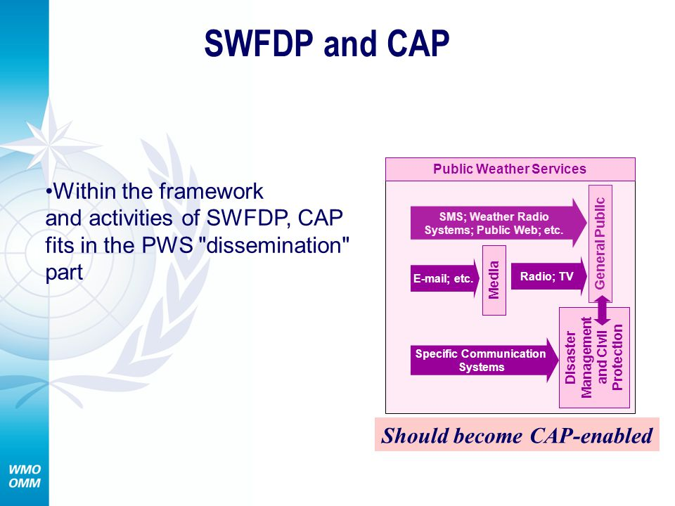 SWFDP and CAP SMS; Weather Radio Systems; Public Web; etc.