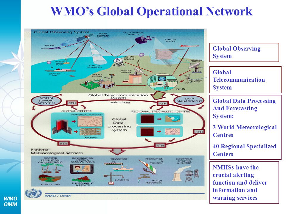 SWFDP Cascading Forecasting Process Global NWP centres provide available NWP and EPS products cut to the project window frame; Regional centres interpret information received from global NWP centres, prepare daily guidance products (out to day-5) for NMCs, run limited-area model to refine products, maintain RSMC Web site, liaise with the participating NMCs; National Met Centres maintain responsibility/authority over national warning services, issue alerts, warnings, liaise with various users 13 Global Centers Disaster Management Centres NMCsRSMC Pretoria