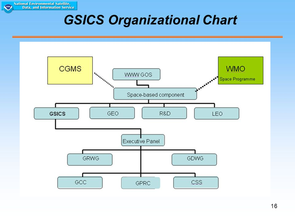 16 GSICS Organizational Chart