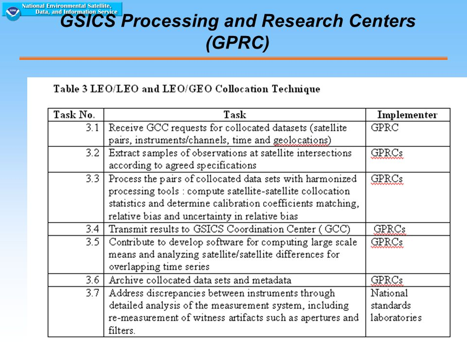 20 GSICS Processing and Research Centers (GPRC)