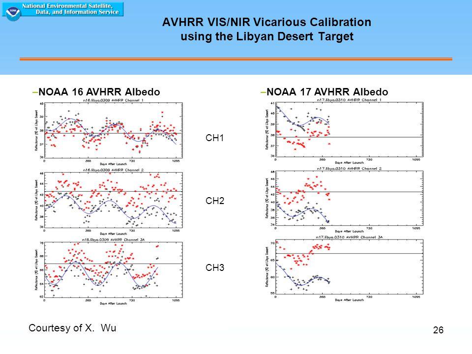 26 AVHRR VIS/NIR Vicarious Calibration using the Libyan Desert Target Courtesy of X.