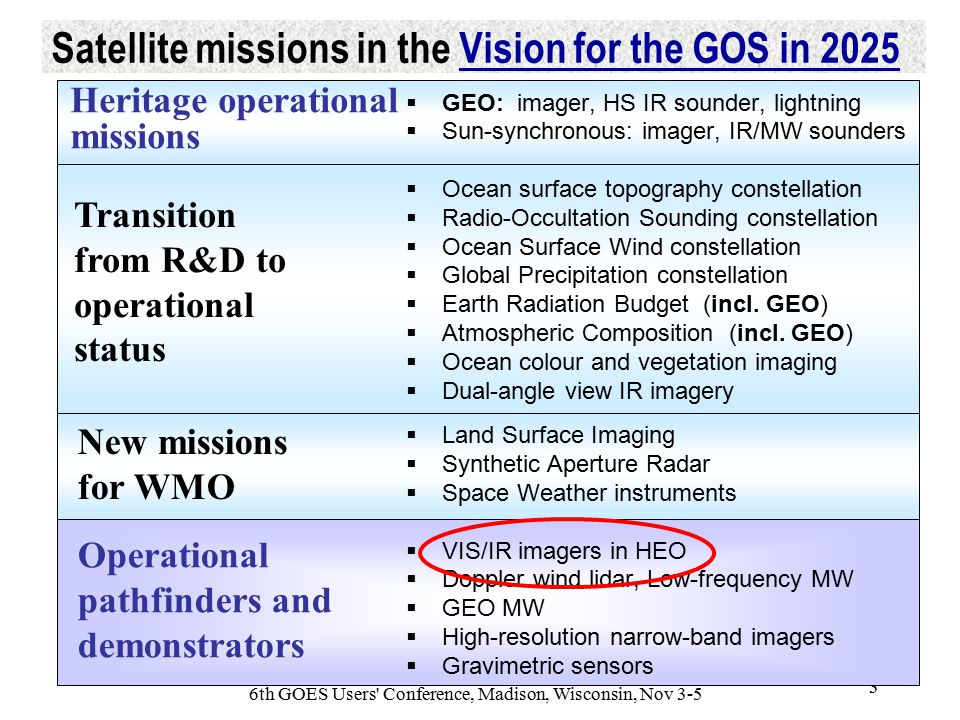 WMO OMM 6th GOES Users Conference, Madison, Wisconsin, Nov 3-5 3 Satellite missions in the Vision for the GOS in 2025Vision for the GOS in 2025 Transition from R&D to operational status New missions for WMO  GEO: imager, HS IR sounder, lightning  Sun-synchronous: imager, IR/MW sounders  Ocean surface topography constellation  Radio-Occultation Sounding constellation  Ocean Surface Wind constellation  Global Precipitation constellation  Earth Radiation Budget (incl.