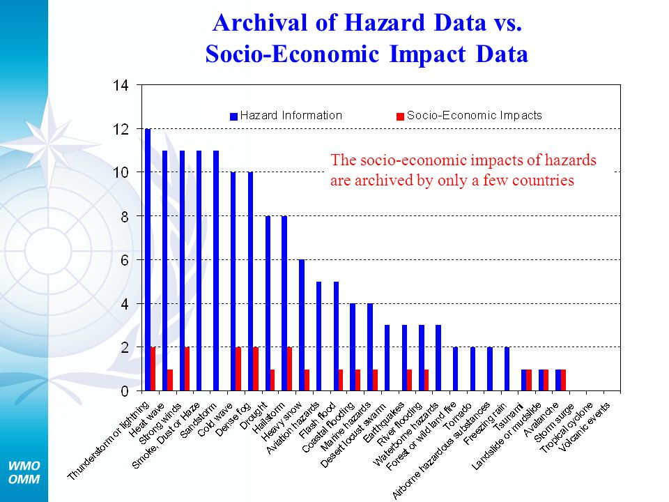 Archival of Hazard Data vs. Socio-Economic Impact Data The socio-economic impacts of hazards are archived by only a few countries