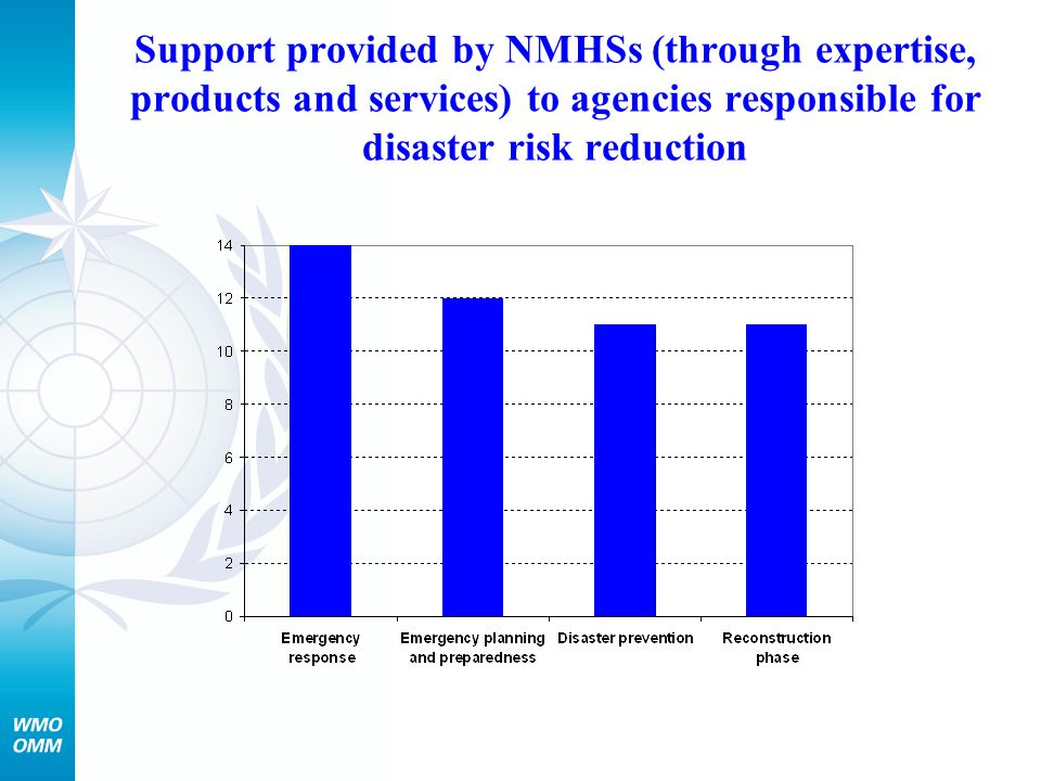 Support provided by NMHSs (through expertise, products and services) to agencies responsible for disaster risk reduction