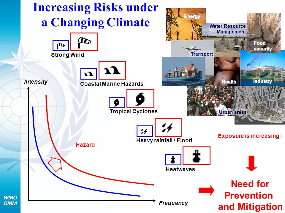 Increasing Risks under a Changing Climate Intensity Frequency Heatwaves Heavy rainfall / Flood Tropical Cyclones Coastal Marine Hazards Strong Wind Wa