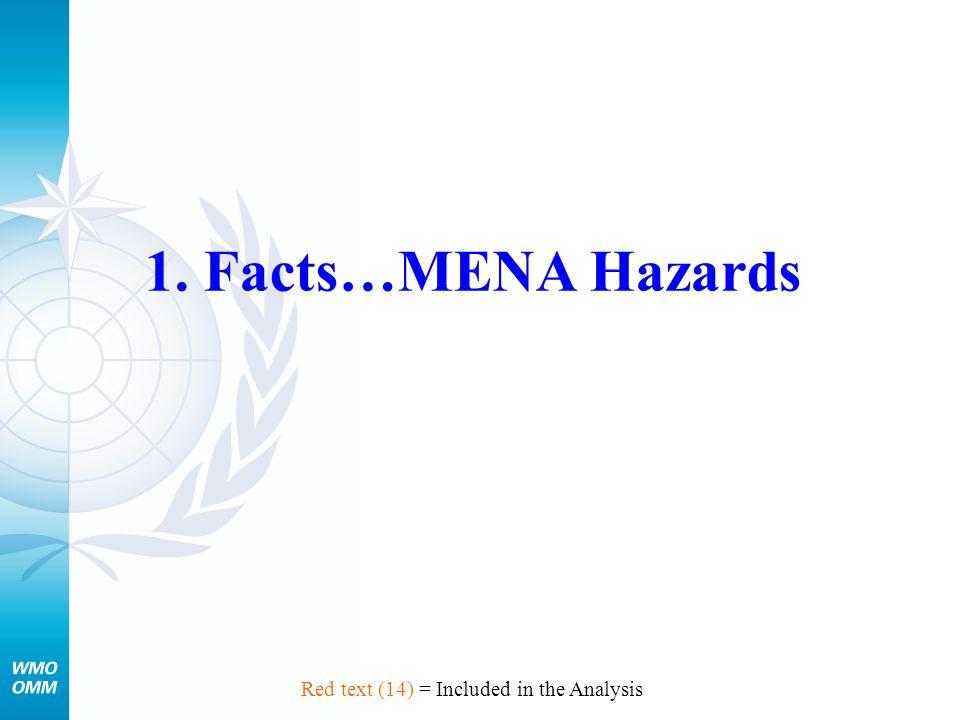 Archival of Hazard Data vs.