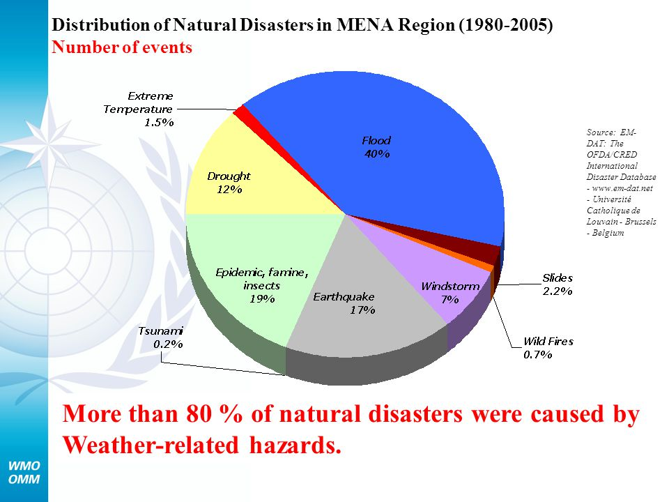Distribution of Natural Disasters in MENA Region (1980-2005) Number of events More than 80 % of natural disasters were caused by Weather-related hazar