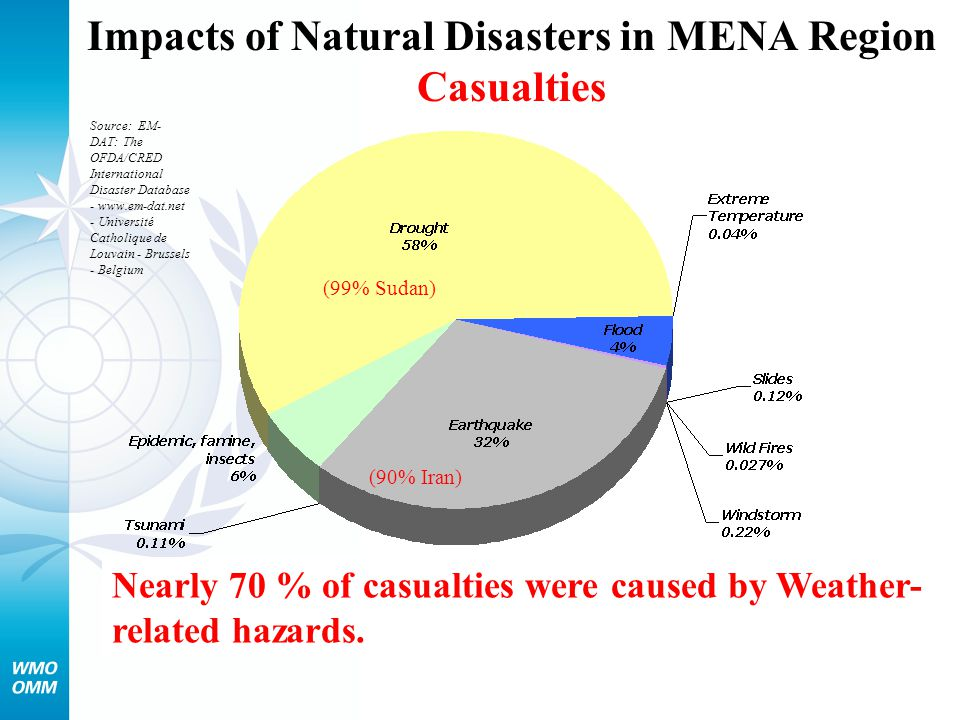 Meteorological Hydrological Geological Marine Health (etc.) COORDINATION AMONG NATIONAL SERVICES Feedback Community Preparedness warning National to local governments supported by DRR plans, legislation and coordination mechanisms warning Feedback Effective Early Warning Systems warning preventive actions