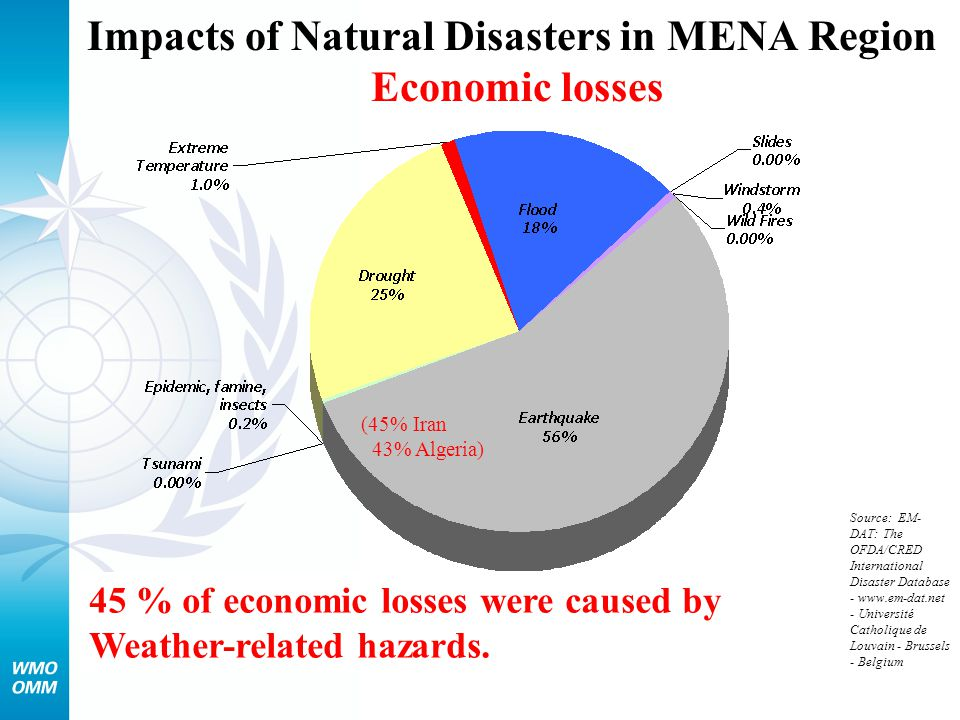 National Meteorological and Hydrological Services provide early warning information to: The majority of NMHSs provide early warning information to government ministries, news media, general public and emergency response services